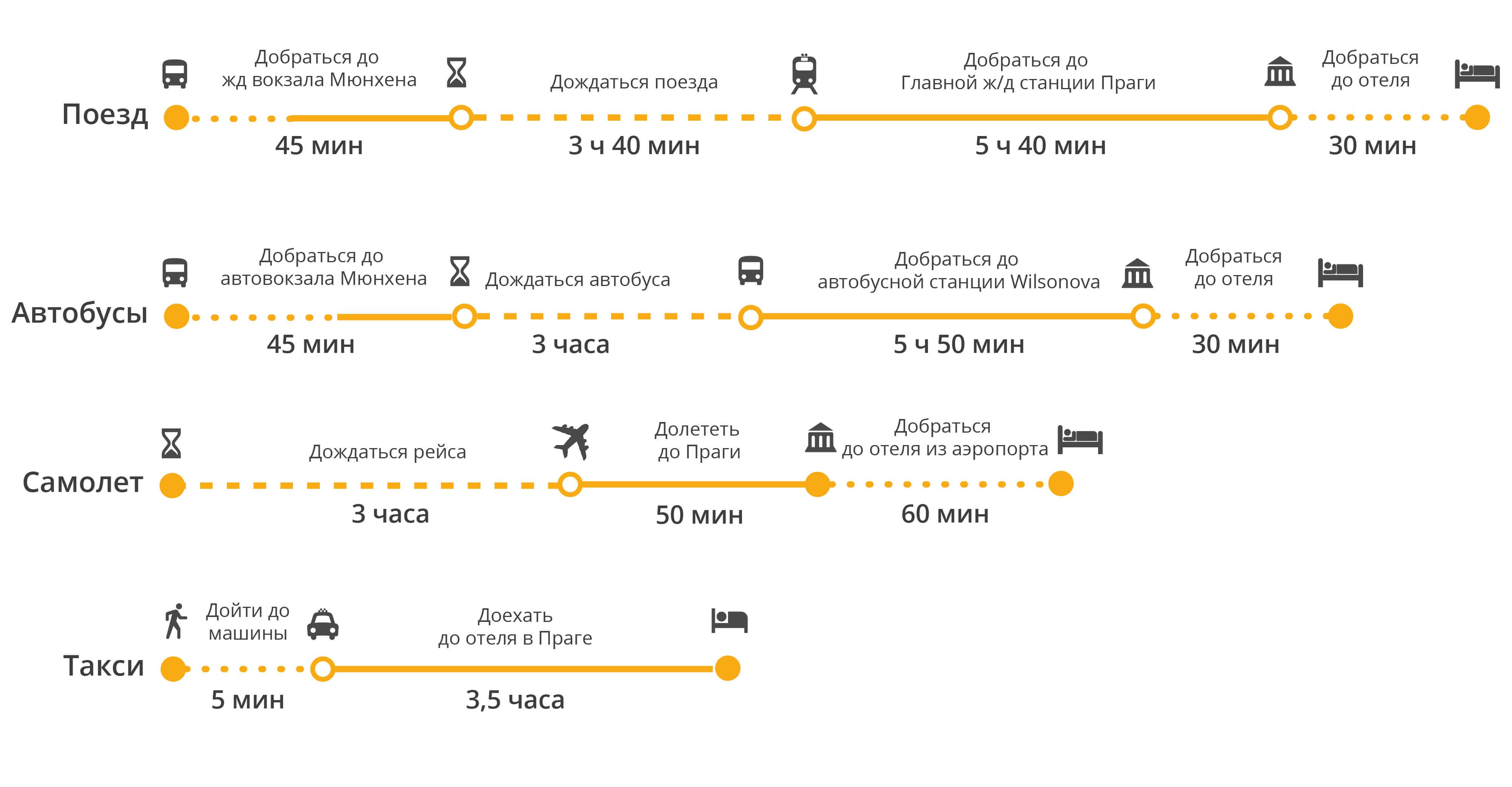Как добраться от дрездена до мюнхена: выгодные маршруты и подробные инструкции загранмастер