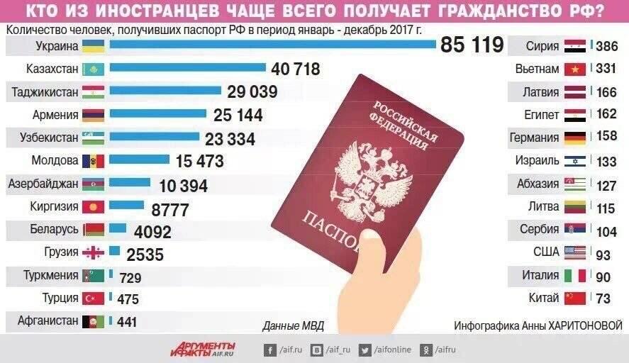 Гражданство турции для россиян: преимущества, как получить, цены на недвижимость