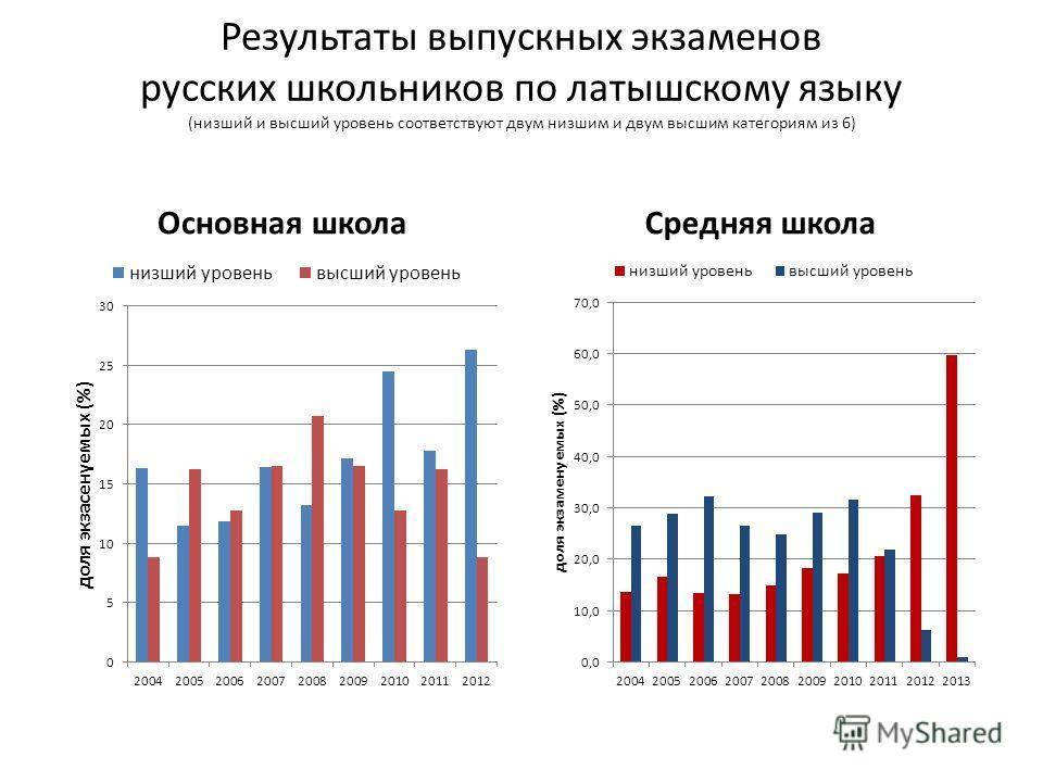 Пенсия в латвийской республике