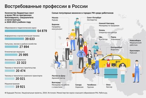 Работа в италии для русских, украинцев и белорусов в 2021 году
