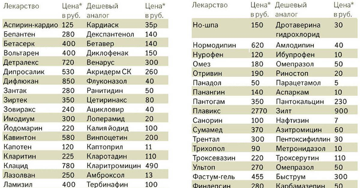 Русские аптеки в праге и других городах чехии - sameчас