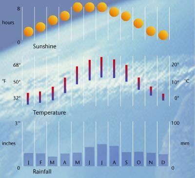 Климат во франции в любое время года