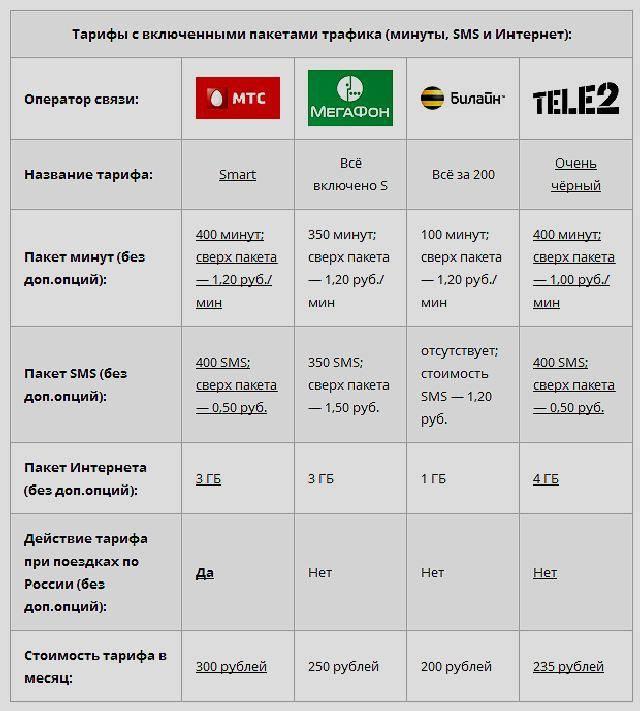 Связь с чехией: как звонить и какие коды использовать