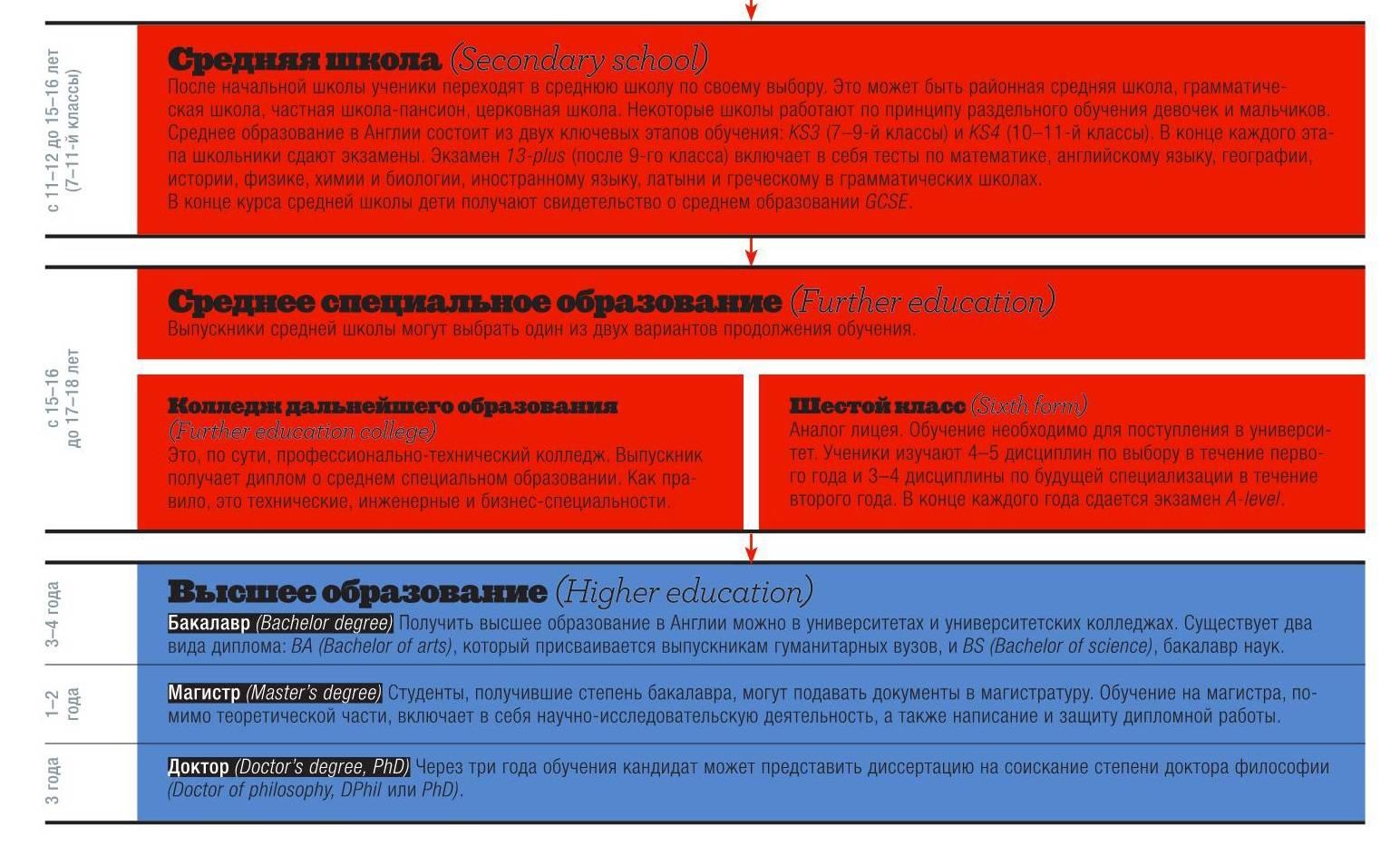 Уровни и степени образовательной системы великобритании