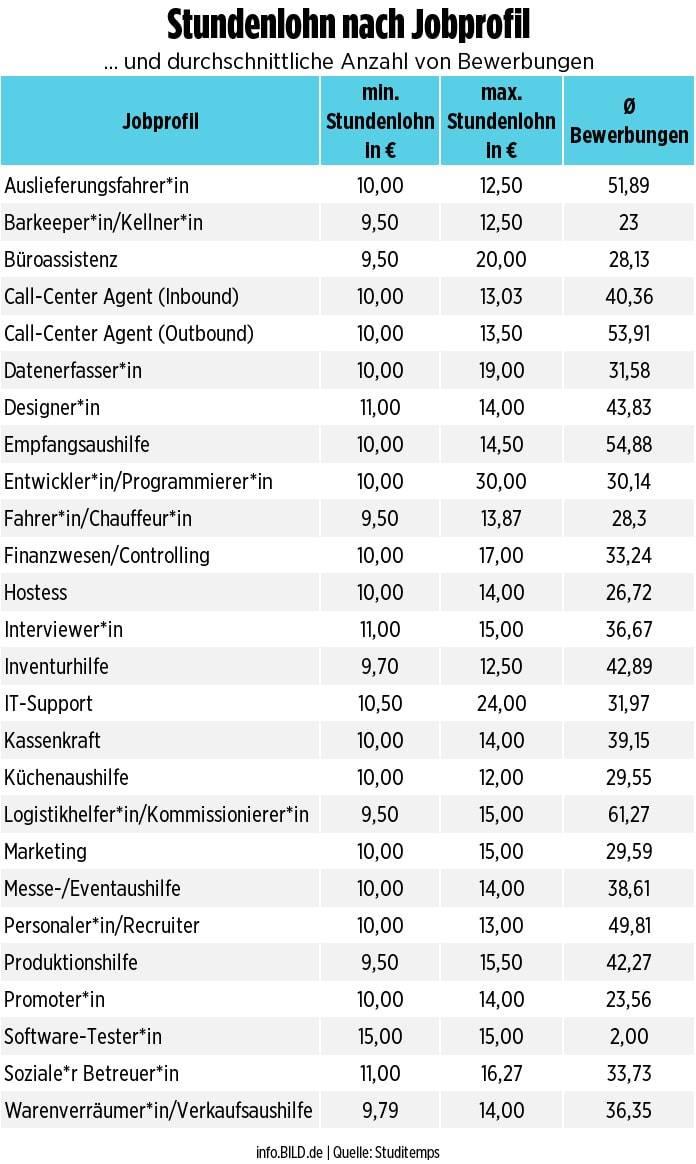 Зарплаты в германии: таблица средних зарплат по профессиям в 2021, 2020 году
