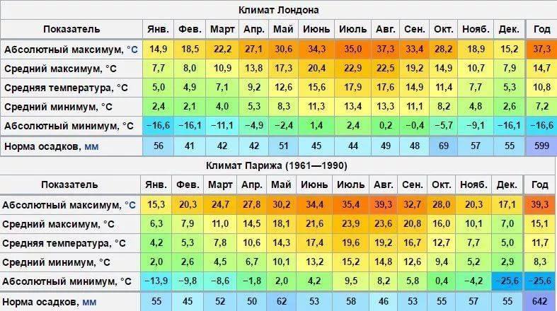 Погода в великобритании по месяцам, архив погоды в великобритании