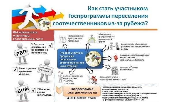 Репатриация в россию - что представляет собой процесс в 2021 году