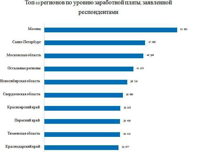 Средние зарплаты в разных странах мира по профессиям в таблицах