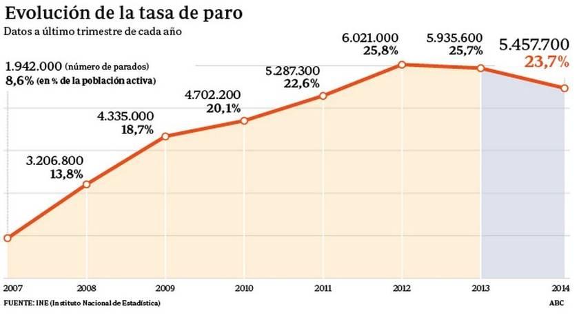 Уровень безработицы в испании 2020-2021 | take-profit.org