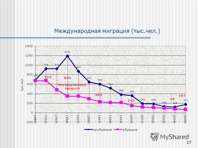 Иммиграция в турцию из россии