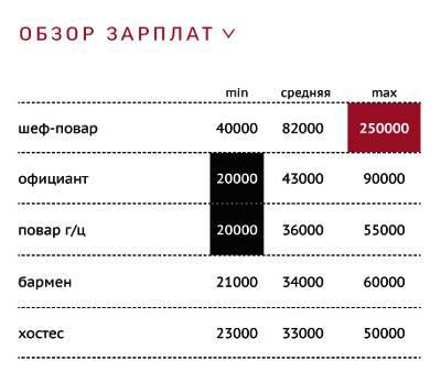 Средняя зарплата бармена в 2020 году в россии, сколько зарабатывает бармен в месяц в москве и санкт-петербурге