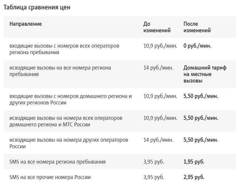 Мтс роуминг по россии в 2021 году: тарифы, услуги, как подключить и отключить | внутрисетевой и национальный роуминг