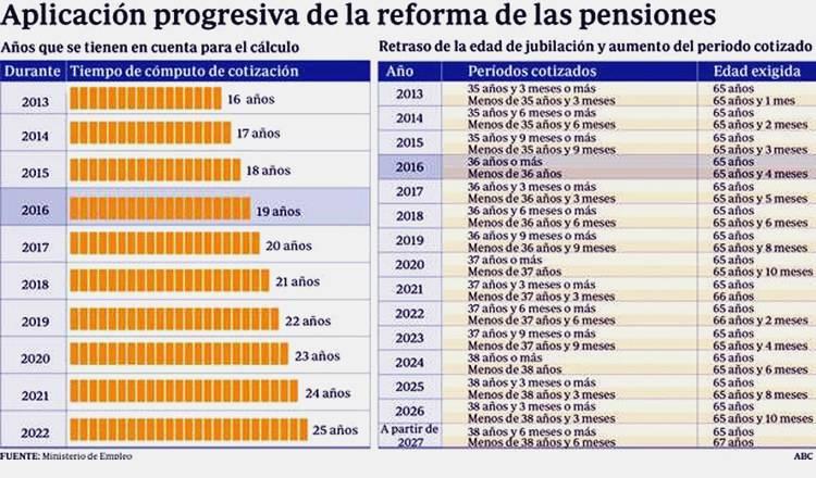 Минимальная и средняя пенсия во франции в 2021 году: размер, во сколько лет платят?