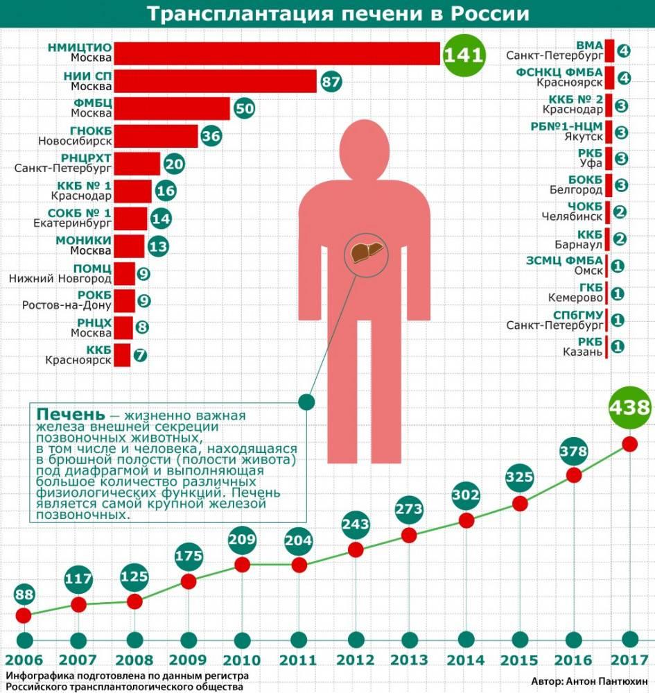 Пересадка легких | диагностика и обследование в лучших клиниках германии цены