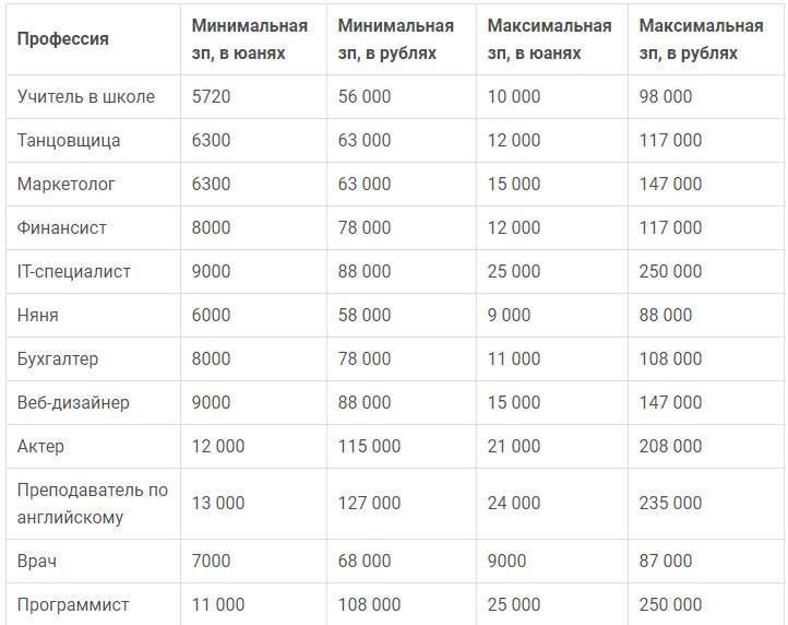 Средняя зарплата в люксембурге по профессиям: налоги, работа для русских, вакансии