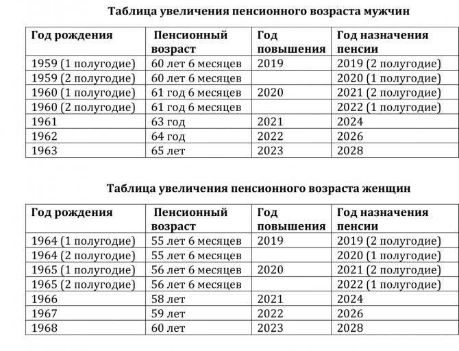 Пенсия в великобритании в 2021 году: размер, возраст выхода