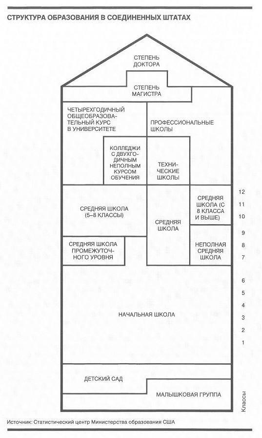 Система образования в сша и ее особенности | портал meet-usa.com