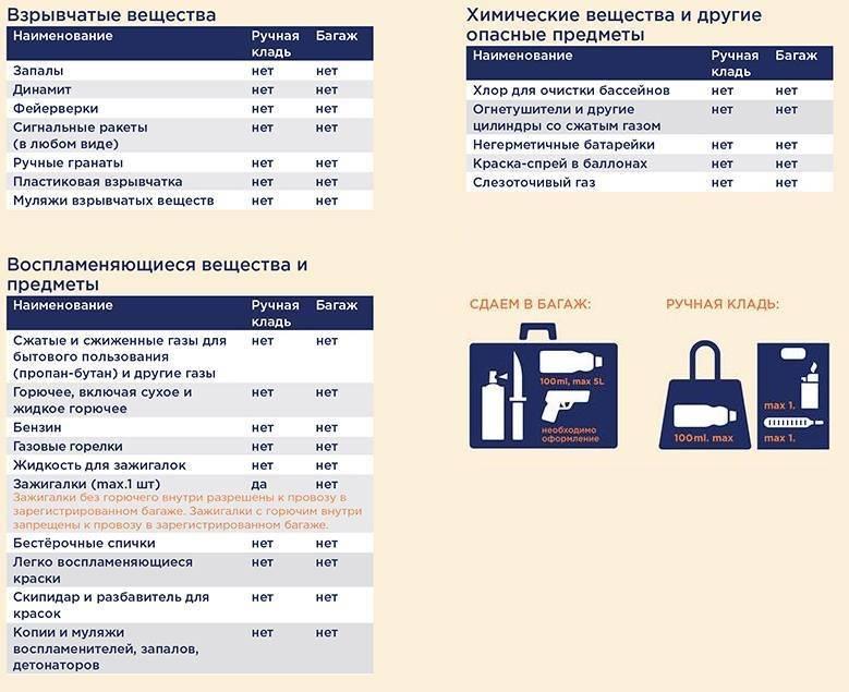 Что можно провозить через границу беларуси? | блог мтбанка