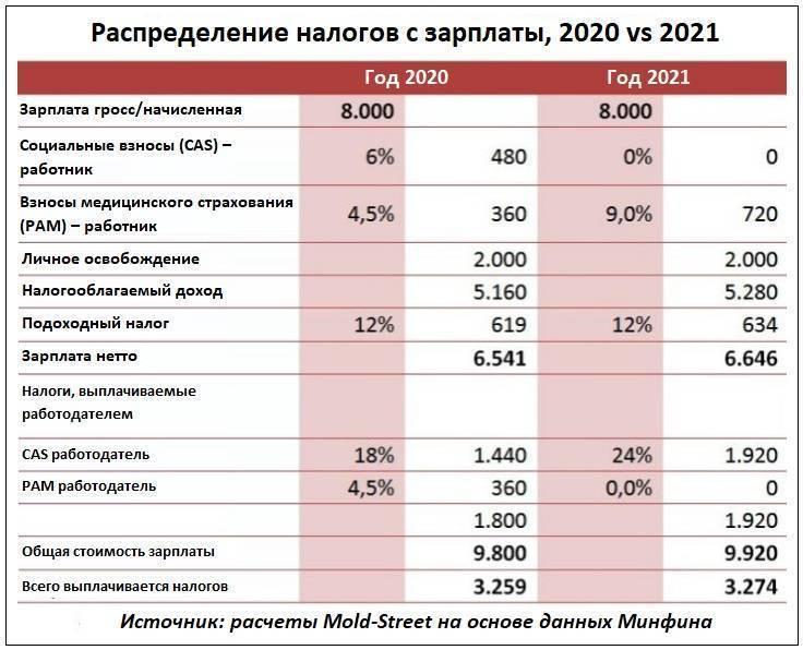 Налоги в эстонии в 2021 году
