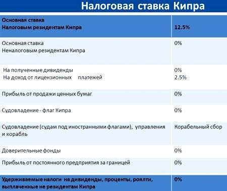 Налог на доходы нерезидентов в испании - испания на русском