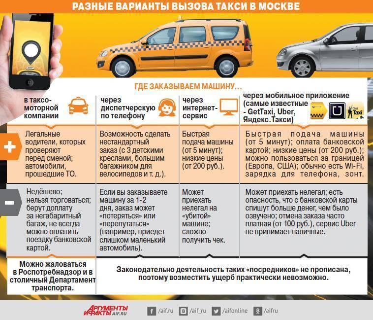 Как выбрать телефон для работы в яндекс такси