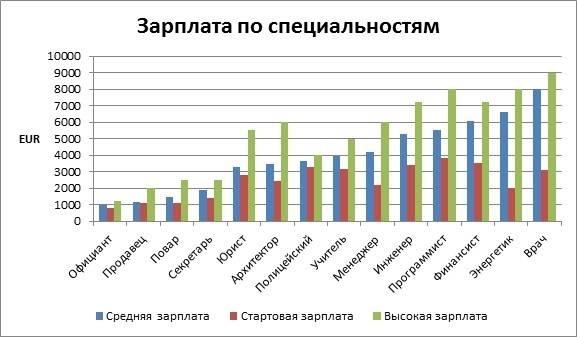 Средняя зарплата по странам мира. рейтинг 2020 — тюлягин