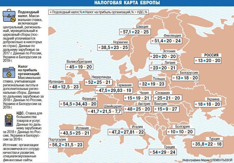 Налоги в польше: подоходный, налоги с зарплаты, налог на прибыль для иностранцев и граждан страны
