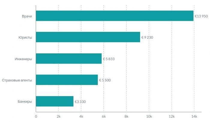 Зарплата в различных отраслях экономики Австрии