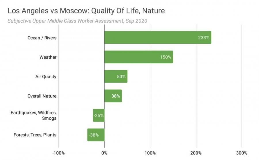 Работа в чикаго для русских и украинцев в 2021 году