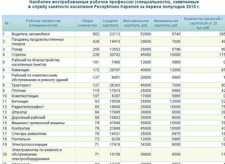 Заработная плата в Польше в 2021 году: средние зарплаты по профессиям