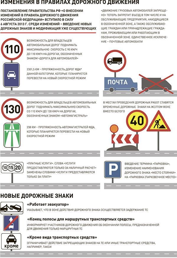 Таблица штрафов за превышение скорости в 2021 году