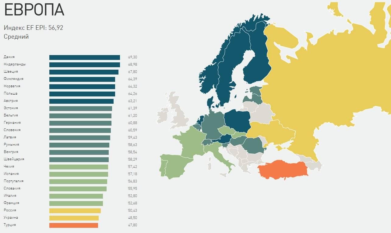 14 самых распространённых и популярных языков мира