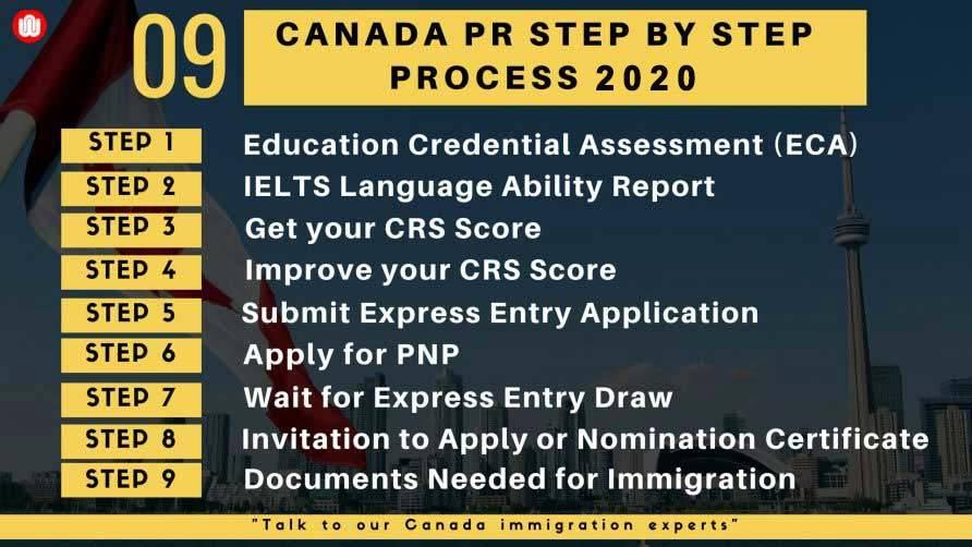 Иммигрировать в канаду из россии ⋆ полное руководство для российских соискателей