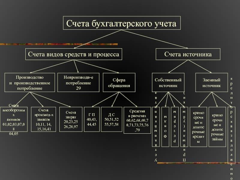 Как организован бухгалтерский учет в чехии
