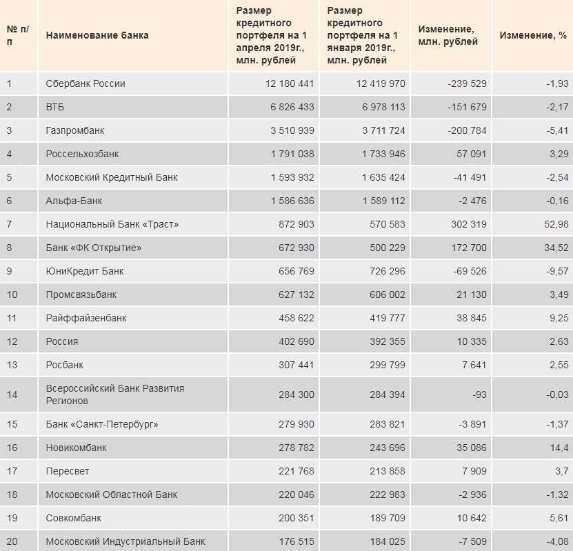 Список банков с иностранным капиталом в россии 2021