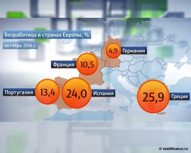 Уровень безработицы в россии 2020-2021 | take-profit.org