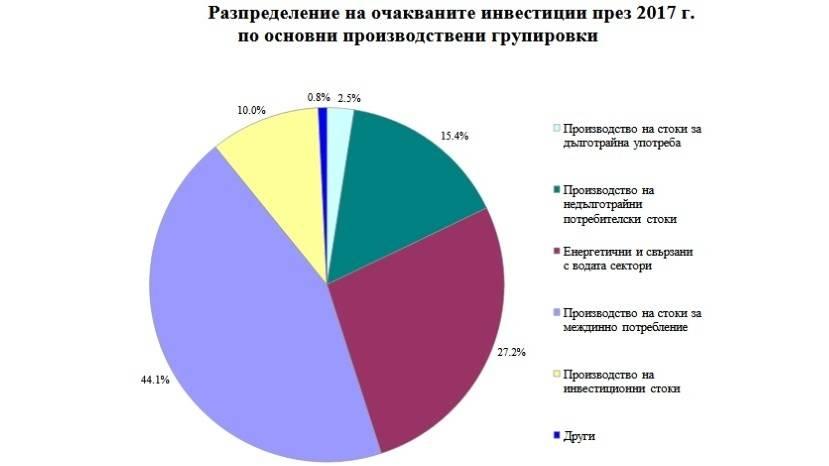 Особенности современной экономики болгарии