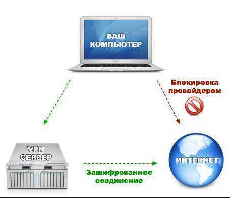 Как легко обойти блокировки vpn-доступа к netflix и не только в февраль 2021