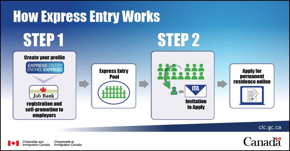 Профессиональная иммиграция в канаду по системе express entry