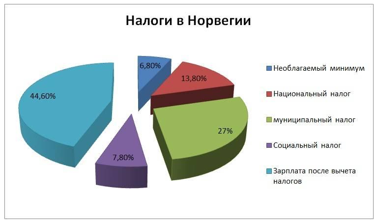 Налоги на недвижимость в чехии