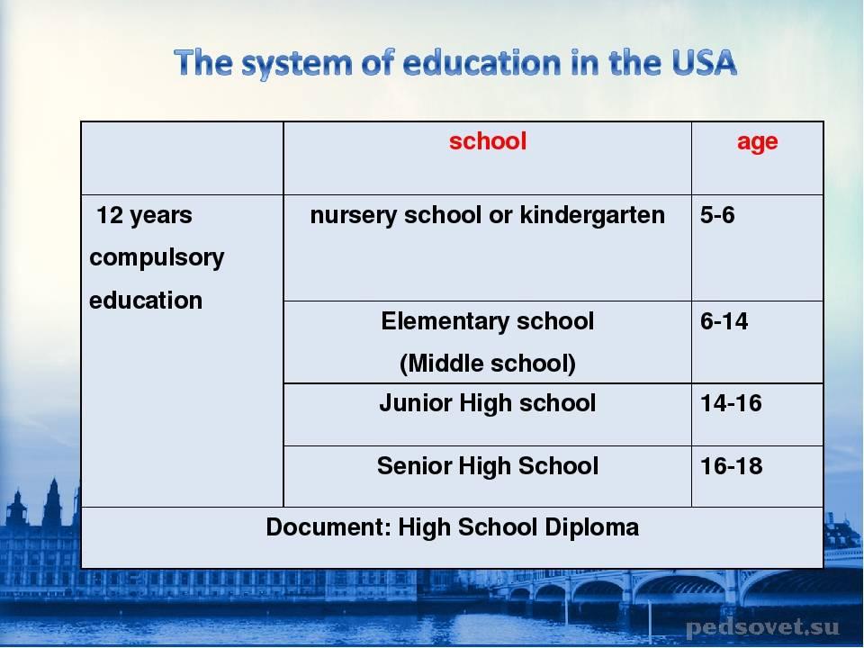 Система образования англии: дошкольное, школьное, среднее, вуз