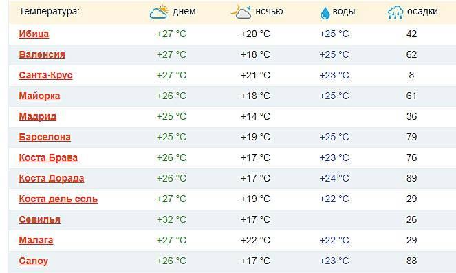Климат в испании