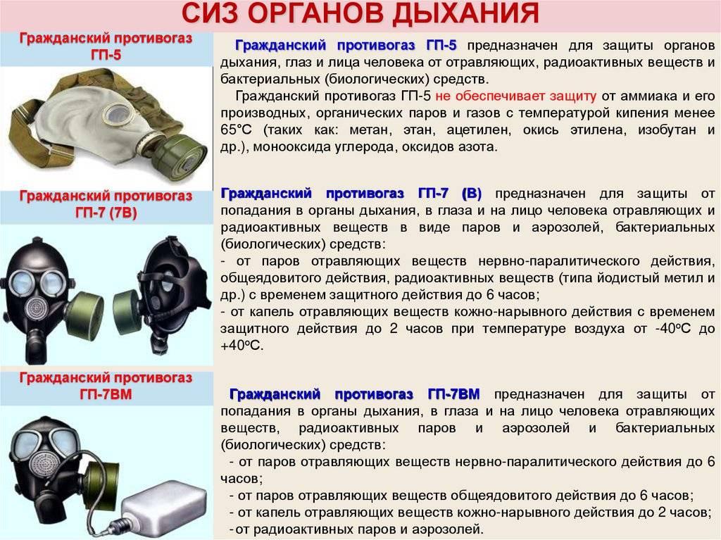 Респираторы и маски ffp1, ffp2, ffp3 от коронавируса: основные классы и их характеристики.