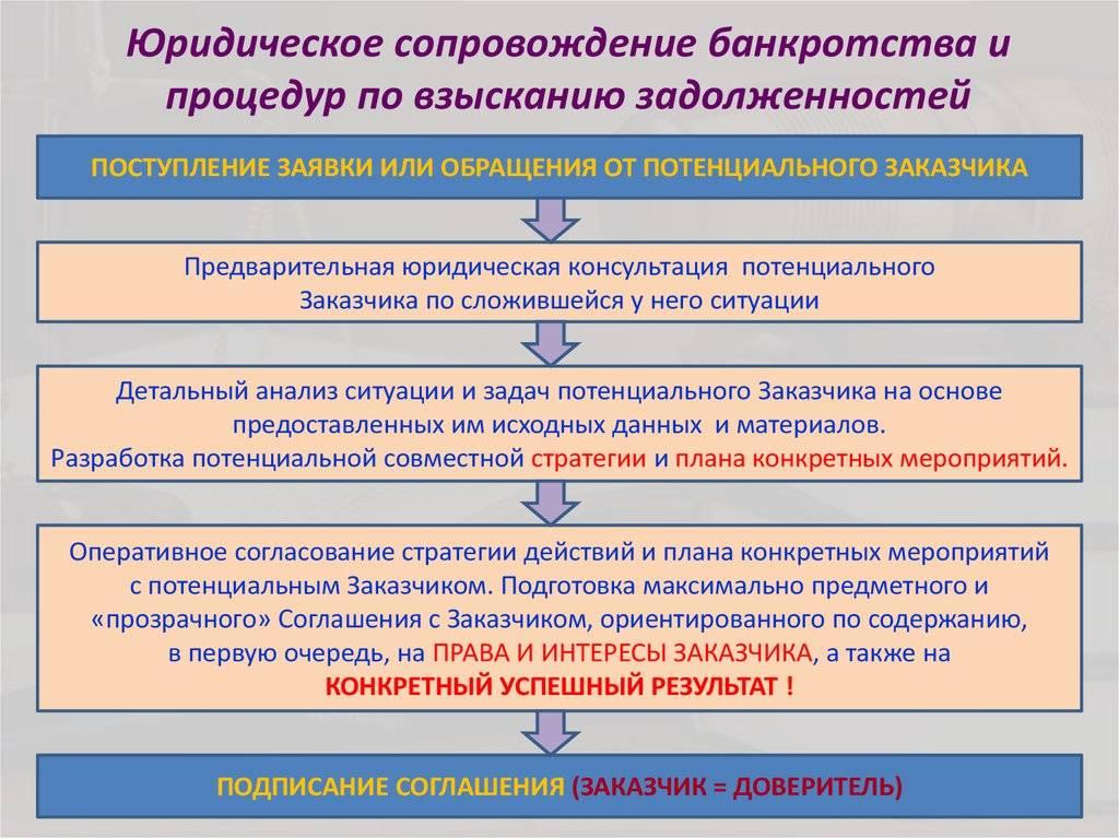 Процедура банкротства в сша: как устроен процесс