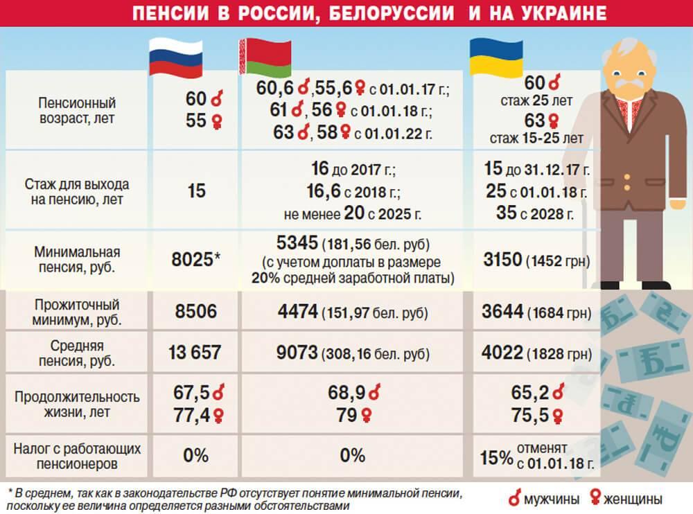 Пенсии в россии по данным росстат за период с 2014 по 2021 год