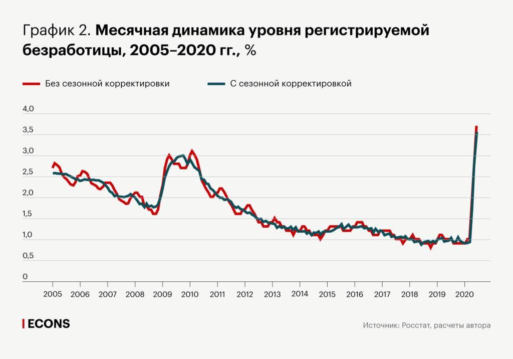 Пособие по безработице в сша в 2019 и 2020: какую сумму платят