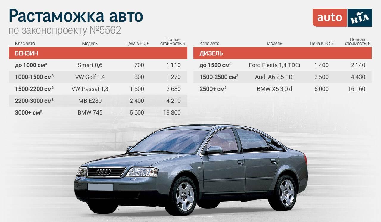 Растаможка авто в 2021 году в россии – таможенный калькулятор и список документов
