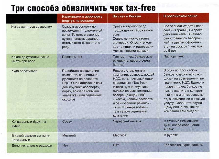 Tax free в польше. возврат денег