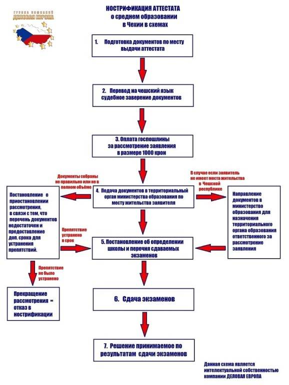 Поступление в чешский вуз 2020 год в условиях коронавируса covid-19