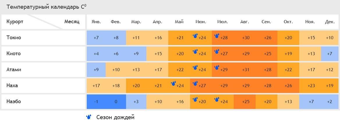 Погода в турции по месяцам: май, июнь, июль, август, сентябрь, октябрь, ноябрь, декабрь, январь, февраль, март, апрель - 2021